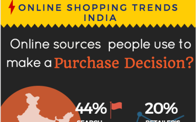 Indian Online Shopping Trends To Watch In 2015