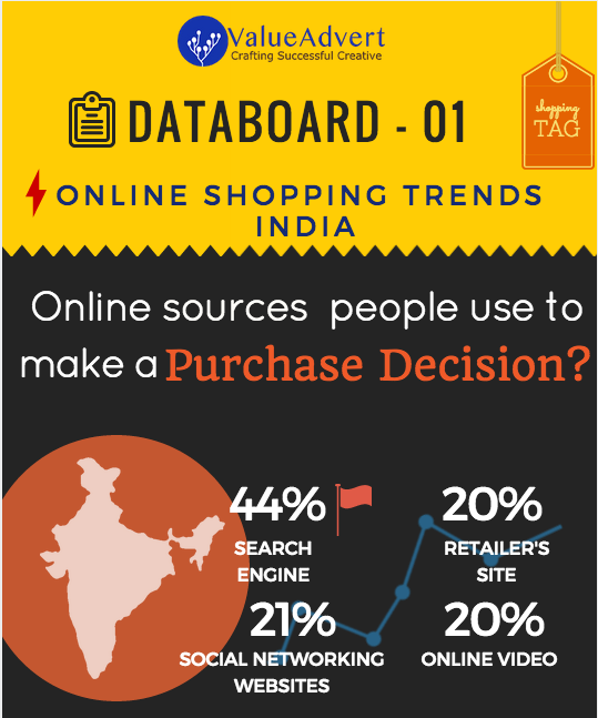 Indian online Shopping Trends To Watch In 2015 - ValueAdvert